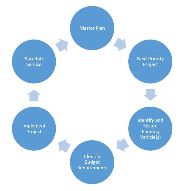 Master Plan Lifecycle Graphic